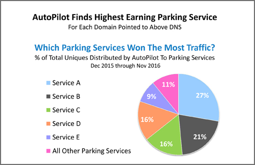 AutoPilot Finds Parking Service Performance Differences